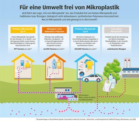 Mikroplastik gelangt über viele Wege in die Umwelt